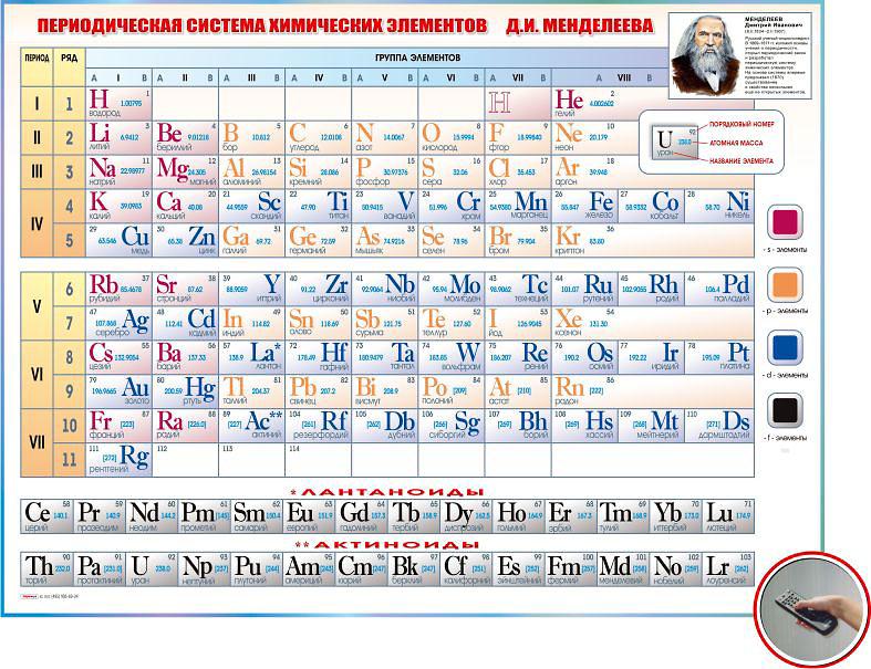Периодическая таблица химических